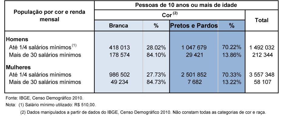 Brasil Um Pa S Cada Vez Mais Negro